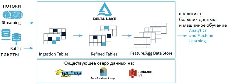 Delta Lake, архитектура, большие данные, Spark, Hadoop, Data Lake, озеро данных, Big Data