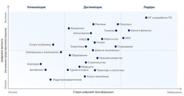 Цифровизация, цифровая трансформация, цифровая экономика