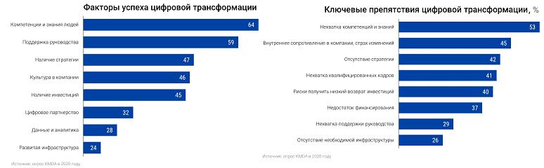 Что двигает и тормозит цифровую трансформацию в РФ