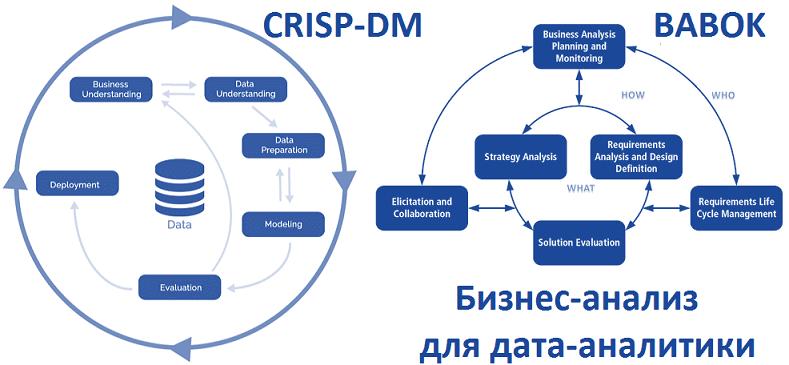 цифровизация, цифровая трансформация, Big Data, Большие данные, предиктивная аналитика, цифровая экономика, BABOK, CRISP-DM, бизнес-анализ, подготовка данных, Data Science, Data Mining