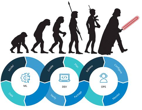 цифровизация, цифровая трансформация, Big Data, Большие данные, Data Science, машинное обучение, Machine Learning, Agile, DevOps, MLOps