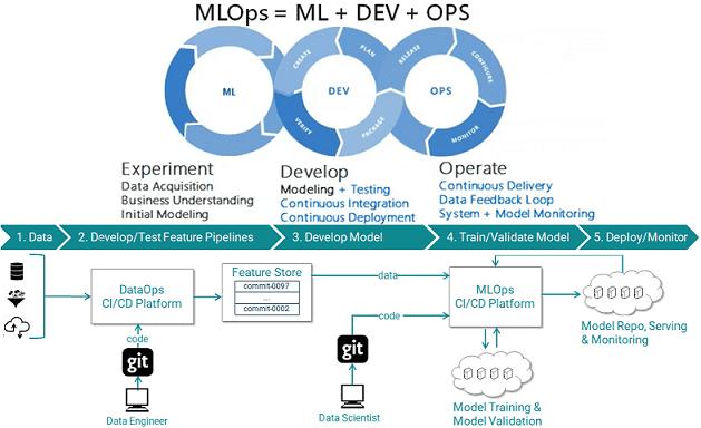 MLOps, цифровизация, цифровая трансформация, Big Data, Большие данные, CRISP-DM, Data Science, машинное обучение, Machine Learning, Agile, DevOps