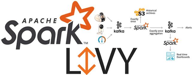 Что под капотом Apache Livy: принципы и особенности работы со Spark