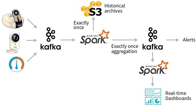 Kafka, Spark, data pipeline, Big Data, большие данные пример