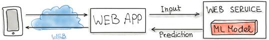 Machine Learning Model-as-Service, MLOps, service, микросервисная архитектура, DevOps