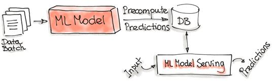 лямбда-архитектура для машинного обучения, MLOps Lambda pattern, MLOps