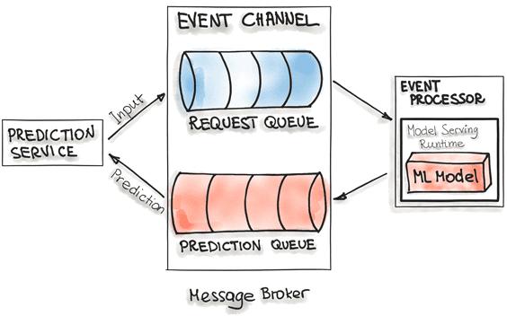 Machine Learning, Big Data, Docker, Kubernetes, контейнеризация, развертывание, Apache Kafka, большие данные