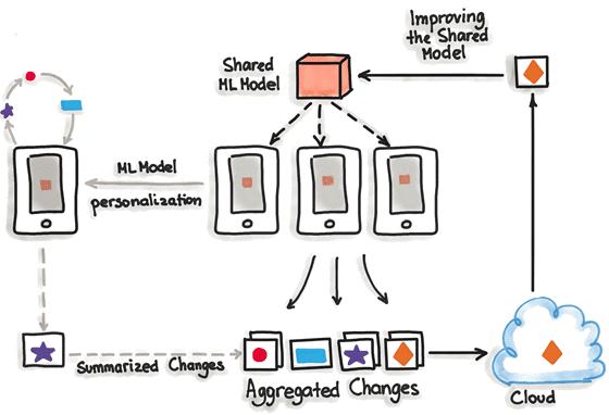 MLOps, Hybrid Model Serving Macheine Learning, Federated Machine Learning