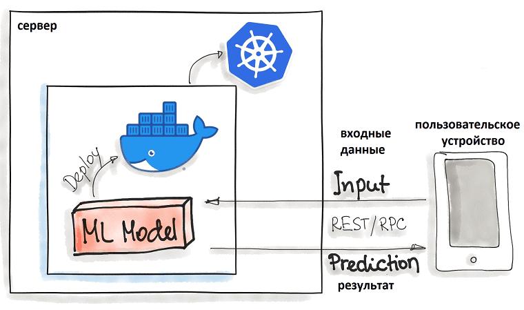 Machine Learning, Big Data, Docker, Kubernetes, контейнеризация, развертывание