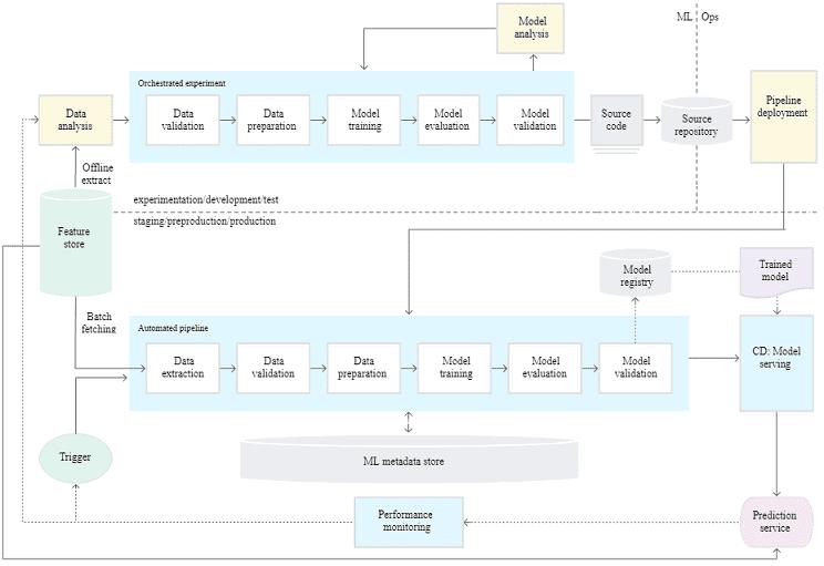MLOps, machine learning, машинное обучение