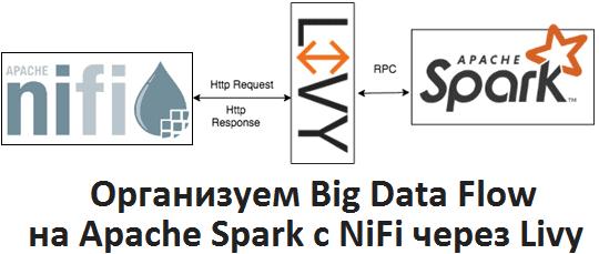 Как управлять собственным Data Flow на Apache Spark с NiFi через Livy: разбираемся с процессорами и контроллерами