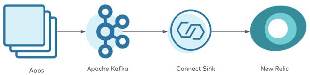 Kafka Connect, New Relic, Apache Kafka