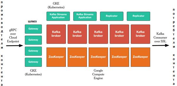 Big Data, Большие данные, обработка данных, Kafka, архитектура, администрирование, Elasticsearch