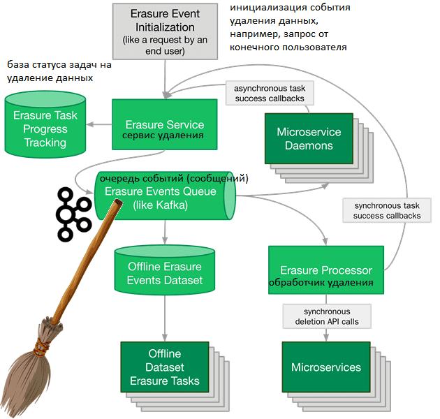Kafka, data pipeline, data engineering, инженерия больших данных, микросервисная архитектура