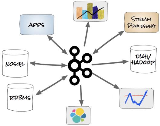 Apache Kafka, интеграция систем, Big Data
