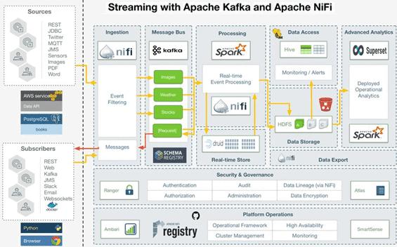 архитектура, инженерия больших данных. data pipeline, Kafka, Spark, Hadoop, NiFi