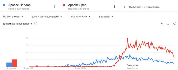 Hadoop, Spark