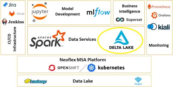MLOps, Delta Lake, Неофлекс, машинное обучение, Machine Learning, Apache Spark