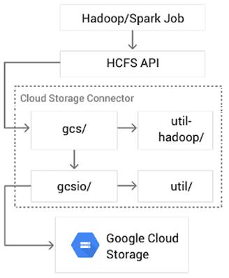 Архитектура Google Cloud Storage Connector for Hadoop, Hadoop