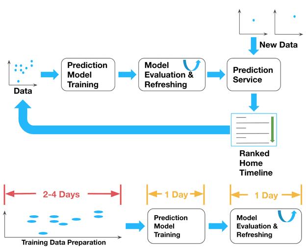 Machine Learning, машинное обучение