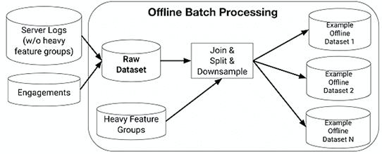 машинное обучение, конвейер обработки больших данных, data pipeline, batch architecture