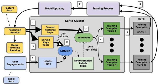 Kafka, Machine Learning, Kappa architecture