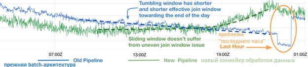 Apache Kafka Streams Sliding windows