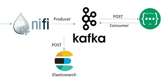 NiFi, Kafka, Elasticsearch