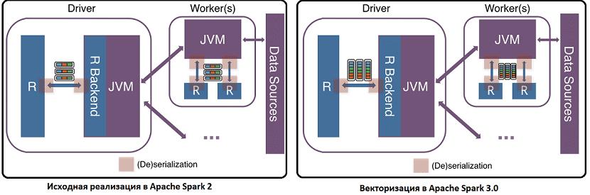 R, Spark, Big Data