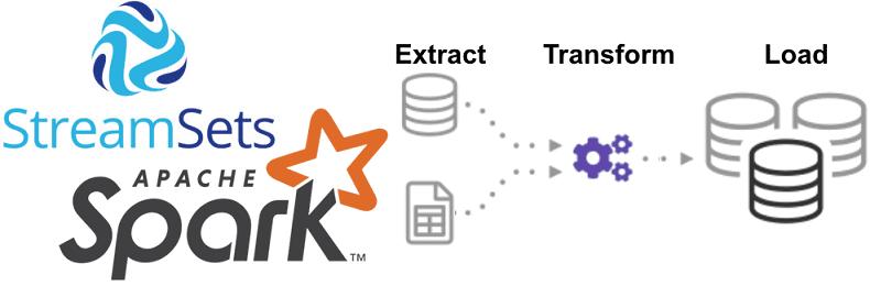 Spark, обработка данных, большие данные, Big Data, NiFi, ETL, Data Lake, Machine Learning, машинное обучение, Delta Lake, Kafka, StreamSets Transformer