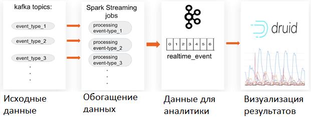 Kafka, Spark Streaming, Druid, аналитика больших данных, Big Data pipeline