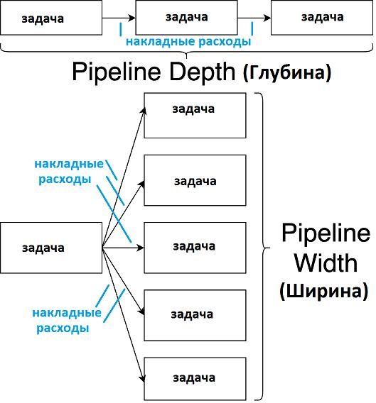 DAG, data pipeline, конвейер обработки больших данных