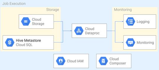 Google Cloud Platform, Dataproc, Apache Hadoop, Spark, облака, конвейеры обработки Big Data