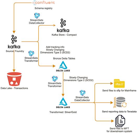 data pipeline, архитектура конвейера обработки больших данных