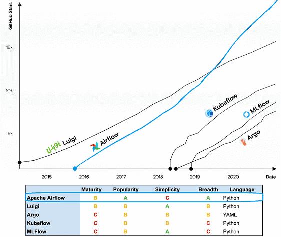 Airflow, Luigi, Argo, MLFlow, KubeFlow, инженерия больших данных, оркестровка процессов, оркестрация DAG