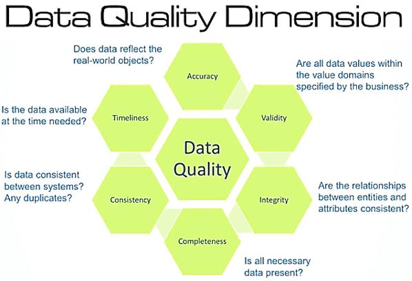 Data Quality, качество данных