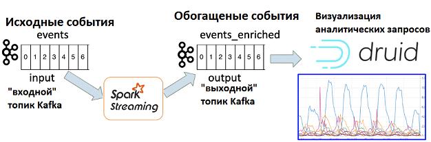 Kafka, Spark, Druid, Big Data, обогащение данных, аналитика больших данных