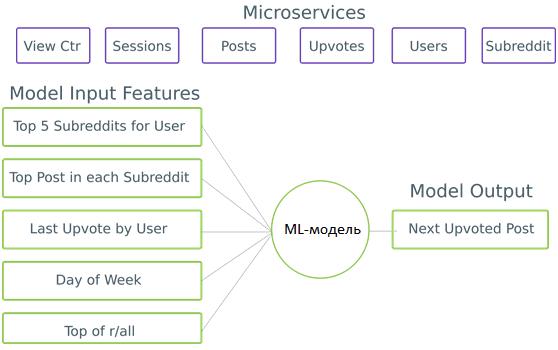 микросервисы, архитектура ML-системы, машинное обучение, Machine Learning