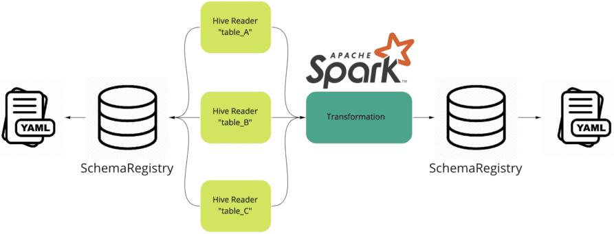 ETL, Big Data Pipeline, Spark, Hive, Hadoop, HBase