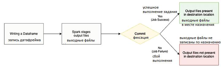 Spark, Hadoop, HDFS, AWS S3, Облака, обработка больших данных, обучение Apache Spark