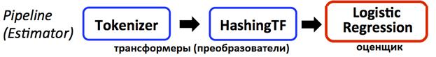 конвейер машиинного обучения, machine Learning pipeline, Пример ML-конвейера