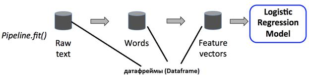 ML-pipeline Apache Spark