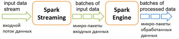 big data streaming processing, micro-batch Apache Spark Streaming, Spark