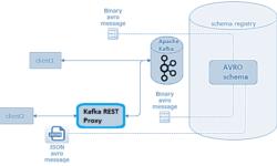 Что такое REST Proxy к Apache Kafka: разбираемся с RESTful API от Confluent