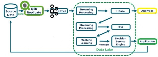 архитектура ML-конвейера с технологиями Big Data
