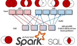 Как работает Join в Apache Spark SQL: краткий ликбез для начинающих