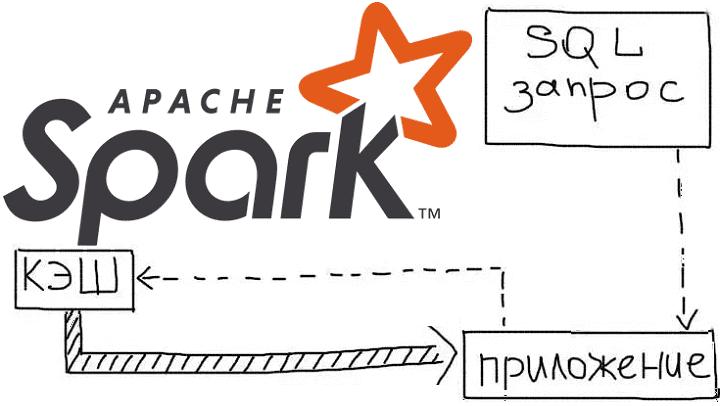5 лучших практик работы с кэшем в Apache Spark SQL