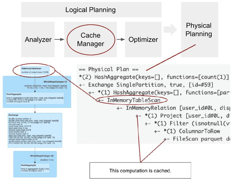 обучение Spark SQL, курсы Spark SQL, оптимизация SQL-запросов в Apache Spark