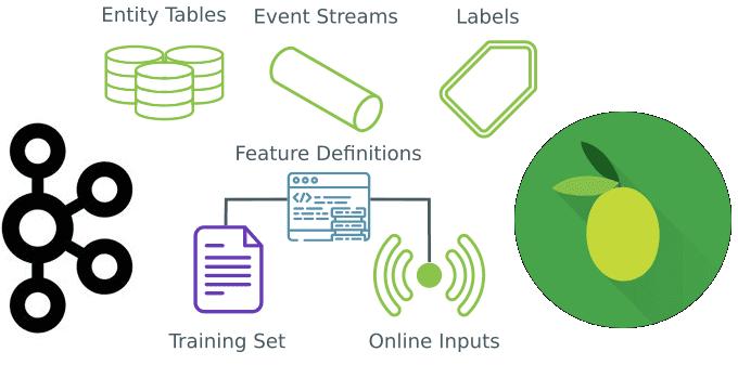 Потоковая обработка событий в Machine Learning и Big Data: основы StreamSQL для начинающих