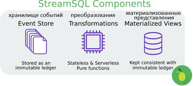 SQL, потоковая обработка событий в Big Data, архитектура, SQL, машинное обучение, Machine Learning, Feature engineeringStreamSQL..io